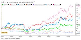 アリババ 株価 香港