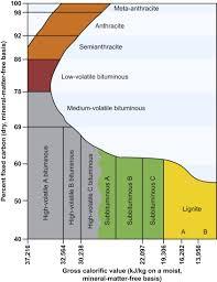 Coal Rank An Overview Sciencedirect Topics
