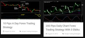 Image result for 7 things you have to do to set up a Forex trading signal service