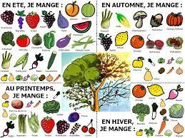"""Résultat de recherche d'images pour """"fruit de saison mai"""""""