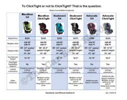 Car Seat Comparison Chart Britax Marathon Plus Vs Clicktight April 2014 Babies