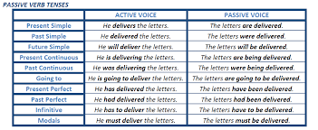 Active And Passive Voice Chart Active And Passive Sentence Projectgrammar19