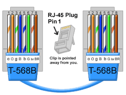 cat 5 wiring diagram Very similar in design as the cable that you have connecting any traditional phone in your home Cat 5 cable consists of 8 small wires inside of an outer shel cat5e 568b wiring diagram 568a and 568b wiring standards \u2022 free on cat5e 568b wiring diagram