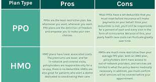 We do need to verify benefits, most of the time we know the benefits and we can help the. Hmo Vs Ppo How To Pick Your Health Insurance Plan One Medical