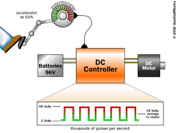 Simple electric motor diagram Homemade Simple Dc Controller Connected To The Batteries And The Dc Motor If The Driver Science Buddies Inside An Electric Car Howstuffworks