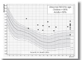 Height To Age Ratio Chart Sitting Height Total Height Ratio For Chronological Age And