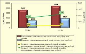 Таможенный контроль после выпуска товаров в году  Таможенный контроль после выпуска товаров в 2015 году