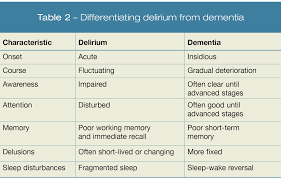 Understanding And Treating Delirium Page 2 Of 6