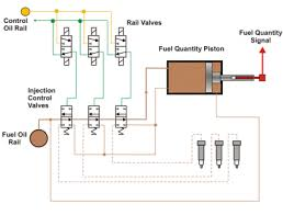 the computer controlled electronic engine this is used to avoid visible smoke emission and to reduce fuel consumption it is possible to reduce engine load to 10% engine revolutions as low as