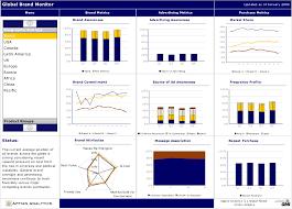 marketing dashboard template. Project Dashboard Template Ppt Project Tracking Template Excel Free