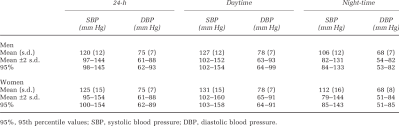 Reference Values Of 24 H Daytime And Night Time Ambulatory