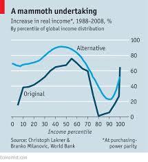 Elephant Chart Inequality Shooting An Elephant Global Inequality