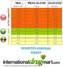 51 Veracious Hbaic Conversion Chart