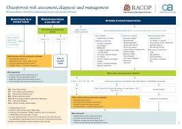 Clinical Guidelines Osteoporosis Australia