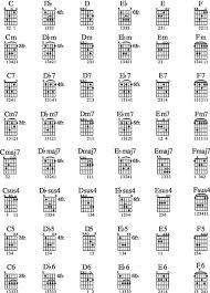 96 Common Guitar Chords Dummies
