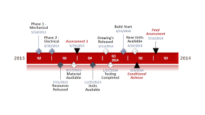 Manufacturing Project Timeline Template In Powerpoint Made