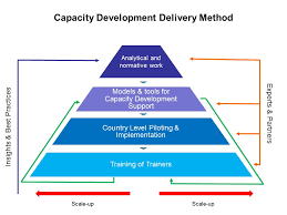 Cd Capacity Chart Cd Delivery Method Chart Capacity Development