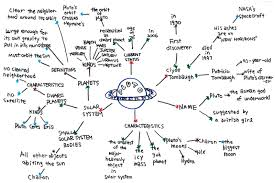 the brainstorming process it s like traveling a plan a semantic mind map