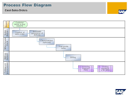 Sap Sales Order Process Flow Chart Cash Sales Orders Sap Best Practices For Discrete