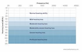 Degrees Of Hearing Loss