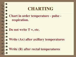 Temperature Pulse Respiration Chart Template Ppt Temperature Pulse Respirations Powerpoint