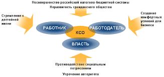 Корпоративная социальная ответственность сообразим на троих Социальная ответственность интересы участников
