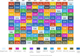 The Callan Periodic Table Of Investment Returns Rcm