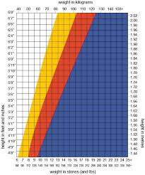 Ideal Weight Chart In Stones Pin On Fitness Guide