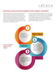 How To Make A Quick Reference Guide Driving Sales Effectiveness With Great Content Quick Reference Guide