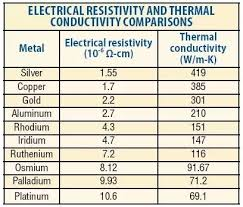 Thermal Conductivity Chart Metals What Types Of Metal Are The Best At Conducting Electricity