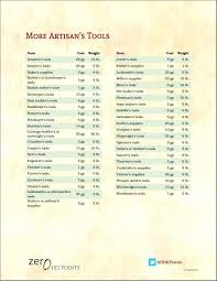 More Artisans Tools Dungeon Masters Guild Dungeon