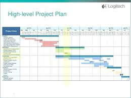 Top Project Plan Outline Template Management Software