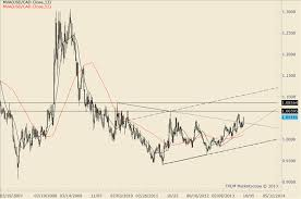 Usd Cad Long Term Chart Setup
