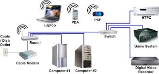hometheaternetwork com s home networking page example home network
