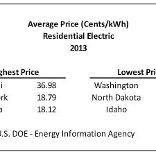 Average 3 Bedroom House Electricity Bill Psoriasisguru Com