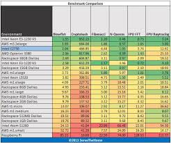 Intel Atom Performance Chart Intel Atom C2750 8 Core Avoton Rangeley Benchmarks