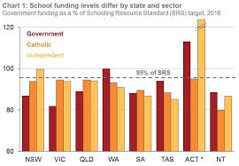 School Funding Chart New Model For School Funding That Wont Break The Budget