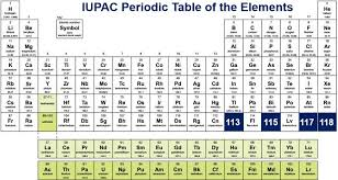 Four new elements in Periodic table get names ||Online Assessment ...