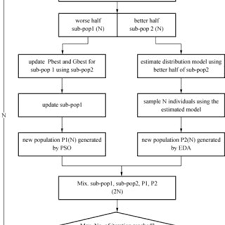 Flow Chart Of Parallel Hybridization Of Eda And Pso Pedpso