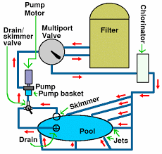steve litt's pool resurrection page Swimming Pool Pump Wiring Diagram schematic of the system swimming pool heat pump wiring diagram
