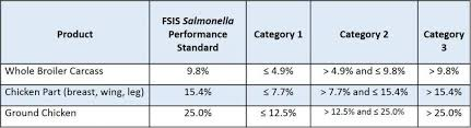 Ncc Releases White Paper On Salmonella Performance Standards