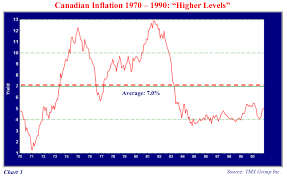 Canadian Inflation And The Prospects For Real Return Bonds