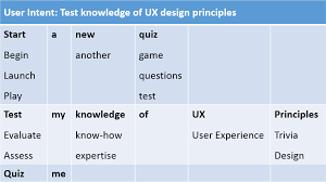 Image result for UX Design Quiz at google and amazon