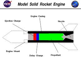Estes Rocket Chart Model Rocket Engine