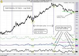 Gold Price Chart In India This Week Price On Gold Apa Itu Trading Binary