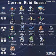 Regirock Cp Chart The Current Roster Of Raidbosses That Came Alongside