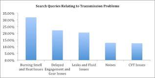 Transmission Problems Mister Transmission