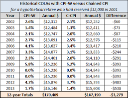 Monthly Cpi Chart What If Chained Cpi Had Been Used To Calculate Colas Since