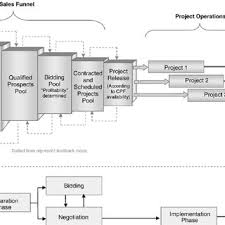 Project Marketing Cycle Download Scientific Diagram