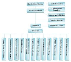 Business Organizational Chart Amazing Organization Chart